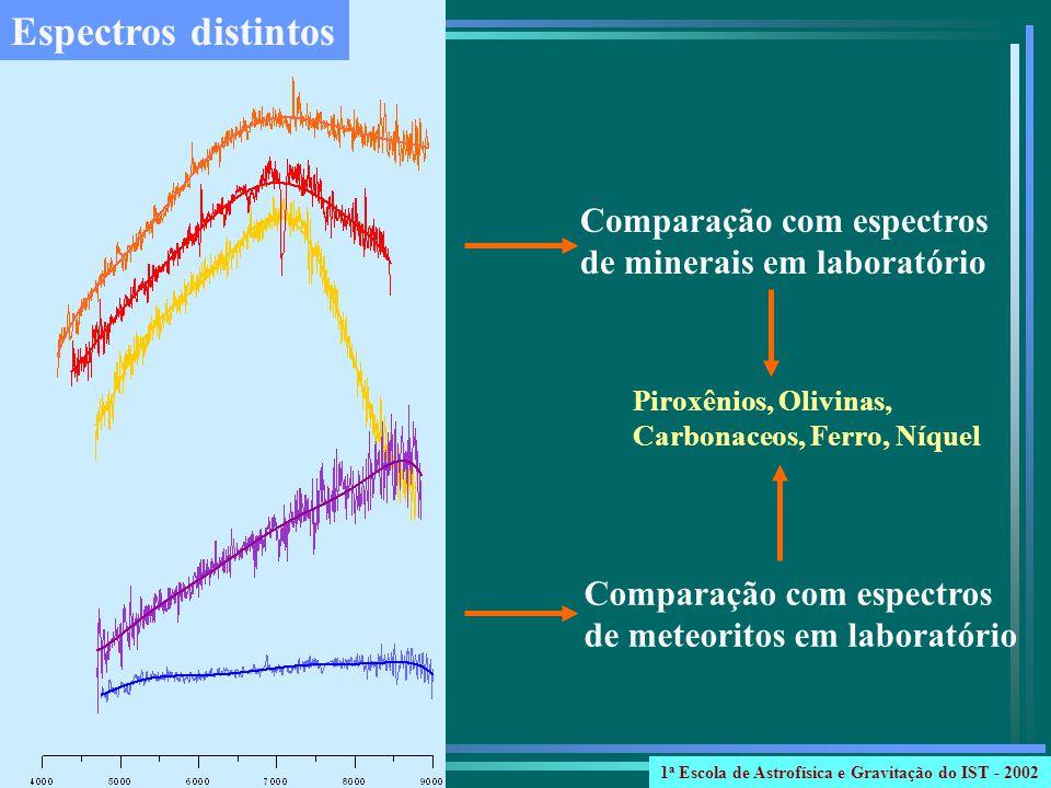 Espectros distintos Comparação com espectros