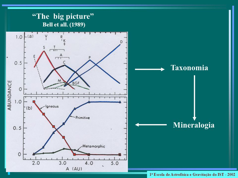 The big picture Taxonomia Mineralogia Bell et all. (1989)