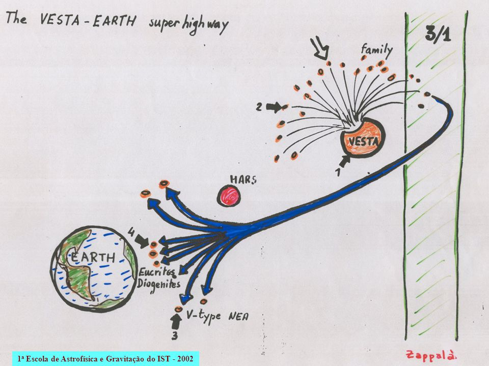 1a Escola de Astrofísica e Gravitação do IST - 2002