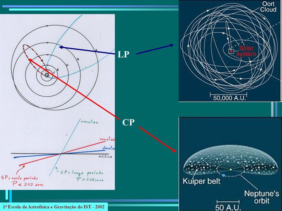 LP CP 1a Escola de Astrofísica e Gravitação do IST - 2002