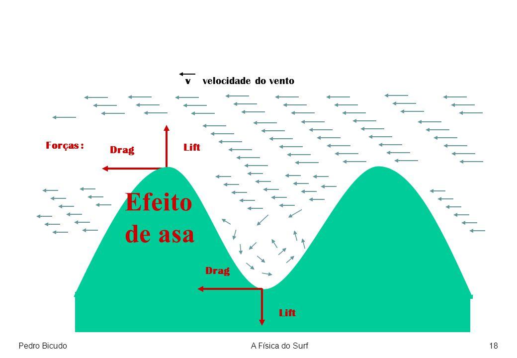 Efeito de asa v velocidade do vento Forças : Lift Drag Drag Lift