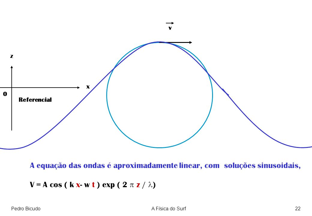 V = A cos ( k x- w t ) exp ( 2 p z / l)