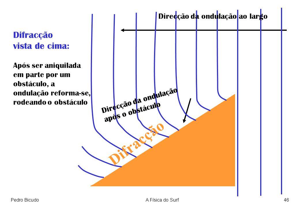Difracção Difracção vista de cima: Direcção da ondulação ao largo