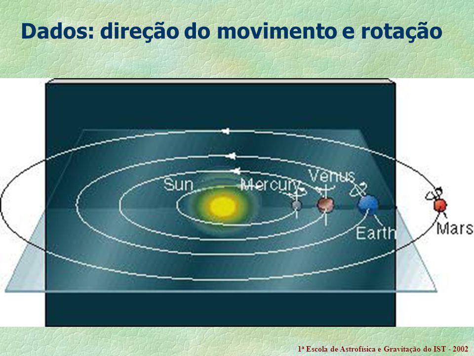 Dados: direção do movimento e rotação