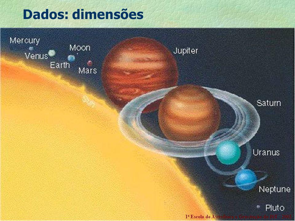 Dados: dimensões 1a Escola de Astrofísica e Gravitação do IST - 2002