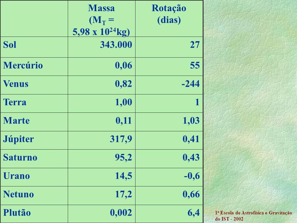 Rotação (dias) Massa (MT = 5,98 x 1024kg)