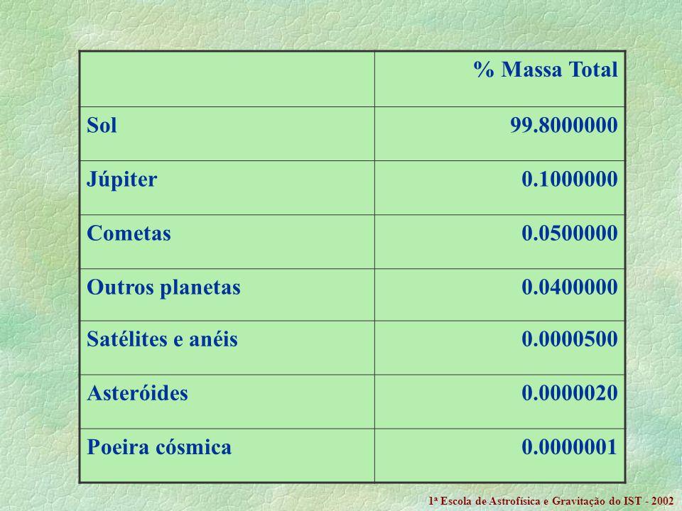 % Massa Total Sol 99.8000000 Júpiter 0.1000000 Cometas 0.0500000