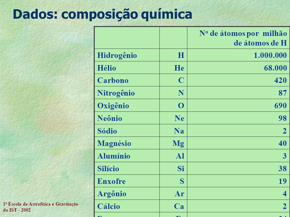 Dados: composição química
