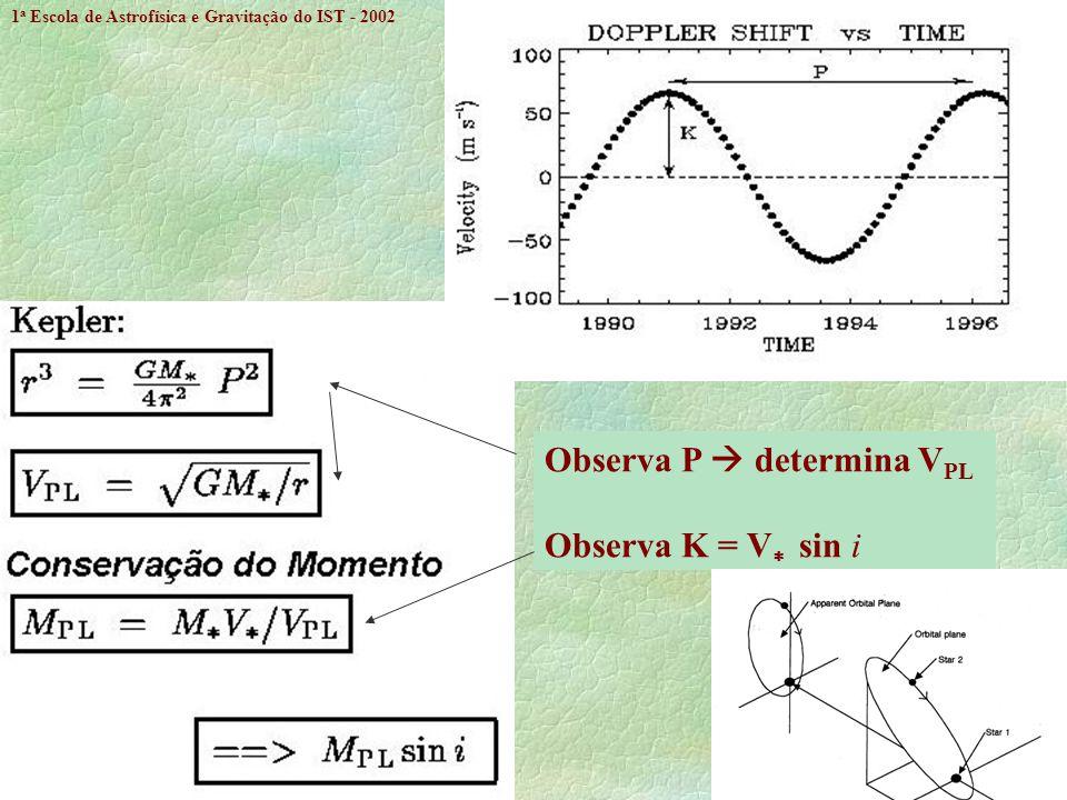 Observa P  determina VPL Observa K = V sin i