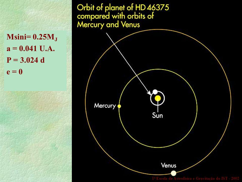 Msini= 0.25MJ a = 0.041 U.A. P = 3.024 d e = 0 1a Escola de Astrofísica e Gravitação do IST - 2002