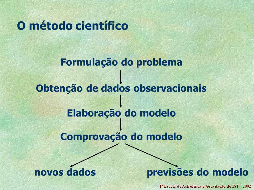 O método científico Formulação do problema