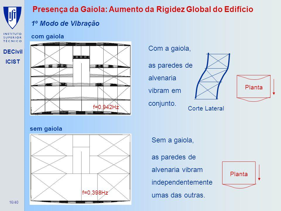 Presença da Gaiola: Aumento da Rigidez Global do Edifício