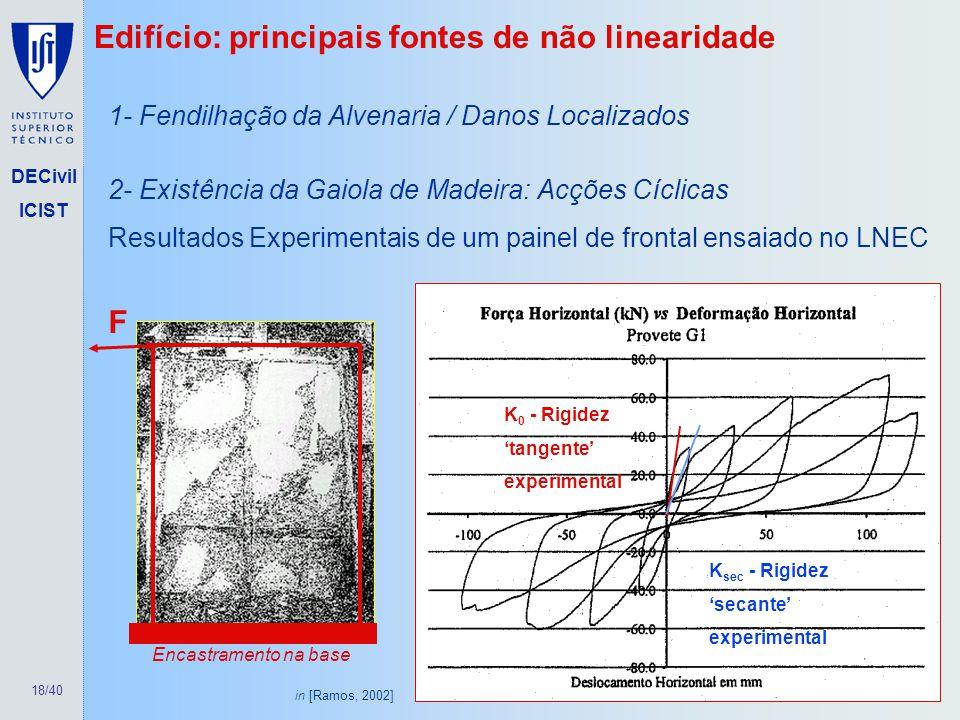 Edifício: principais fontes de não linearidade