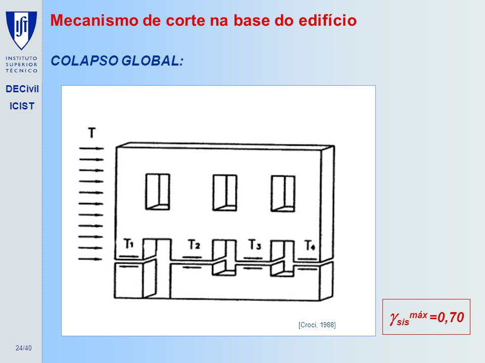 sismáx =0,70 Mecanismo de corte na base do edifício COLAPSO GLOBAL: