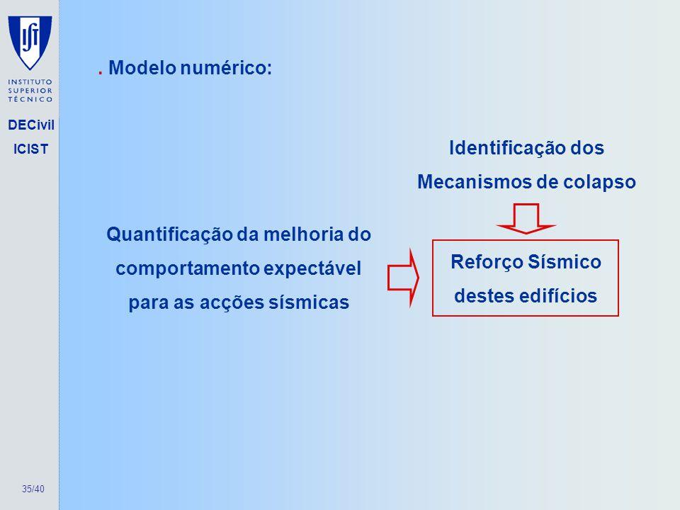 Identificação dos Mecanismos de colapso