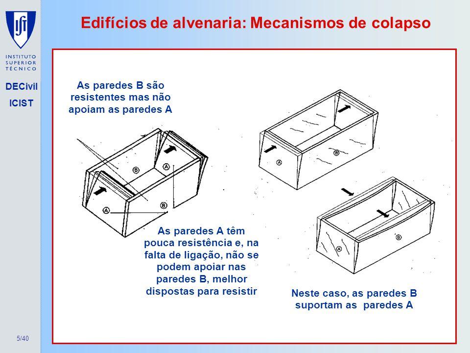 Edifícios de alvenaria: Mecanismos de colapso