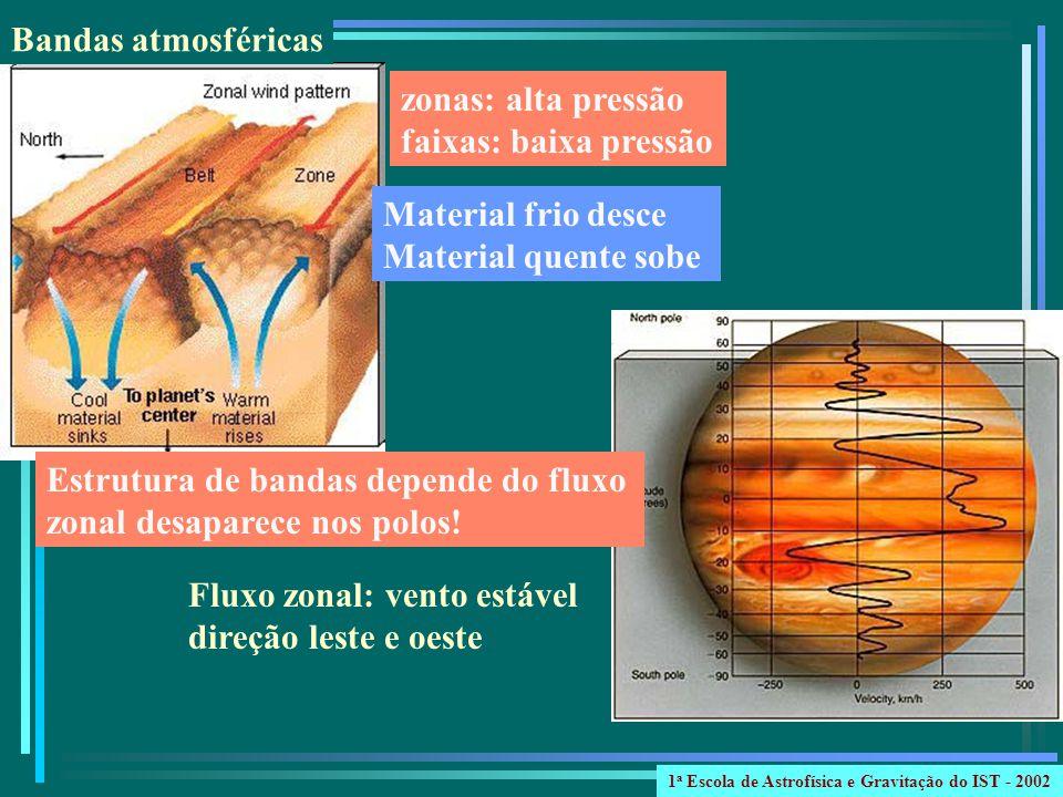 Estrutura de bandas depende do fluxo zonal desaparece nos polos!