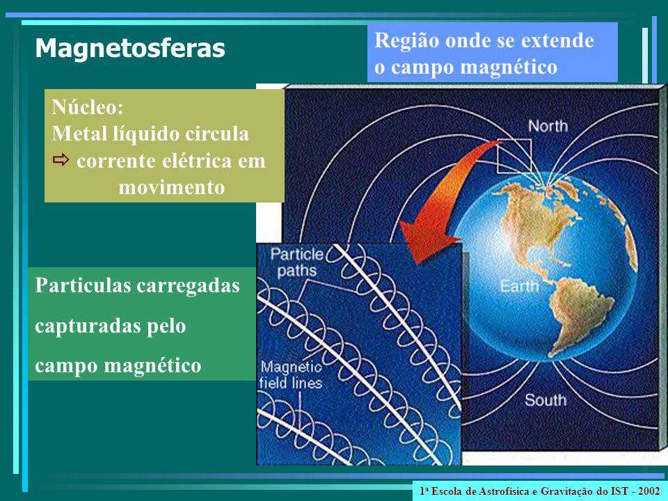Magnetosferas Região onde se extende o campo magnético Núcleo:
