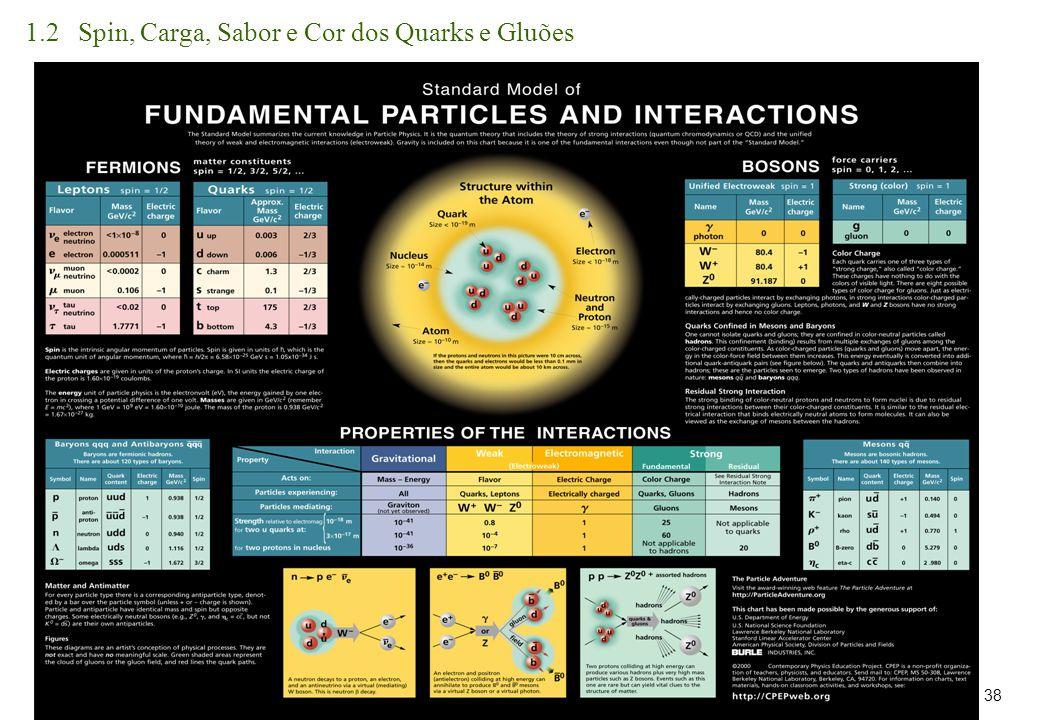1.2 Spin, Carga, Sabor e Cor dos Quarks e Gluões