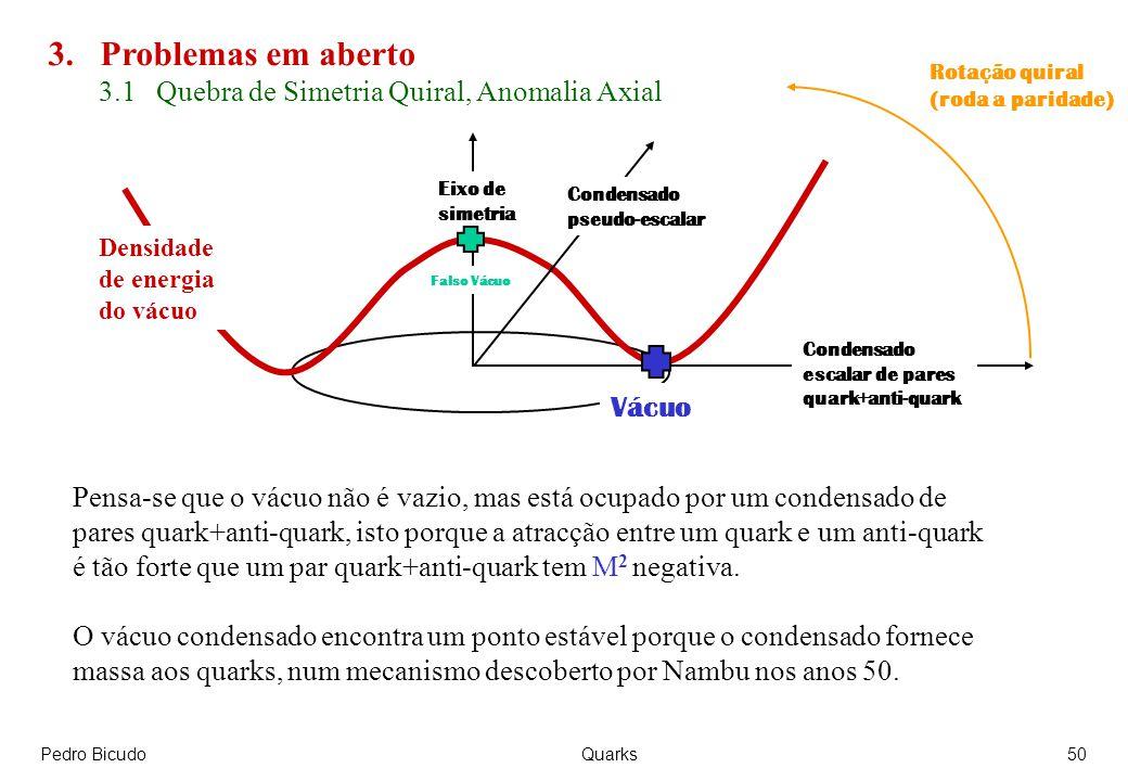 3. Problemas em aberto 3.1 Quebra de Simetria Quiral, Anomalia Axial