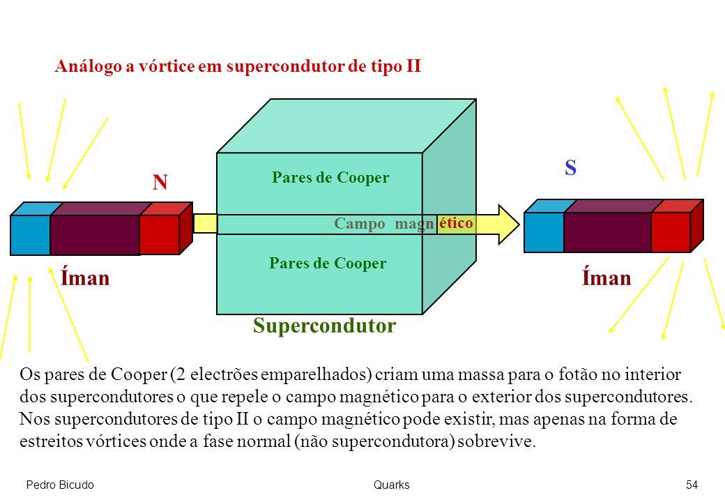 S N Íman Íman Supercondutor