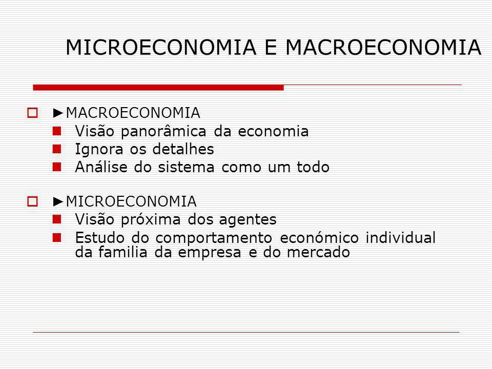 MICROECONOMIA E MACROECONOMIA
