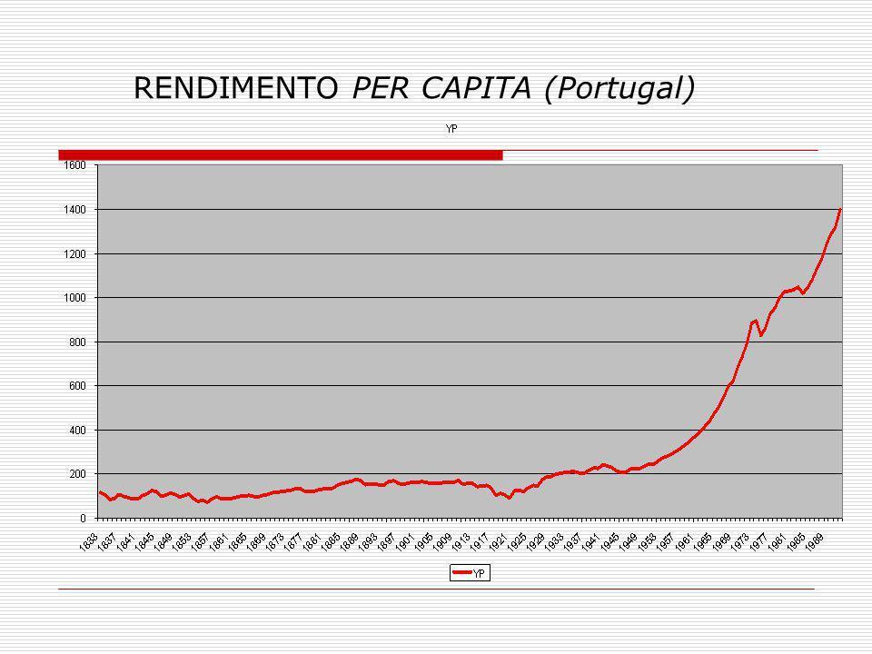 RENDIMENTO PER CAPITA (Portugal)