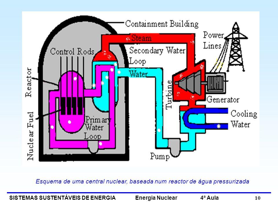 Esquema de uma central nuclear, baseada num reactor de água pressurizada