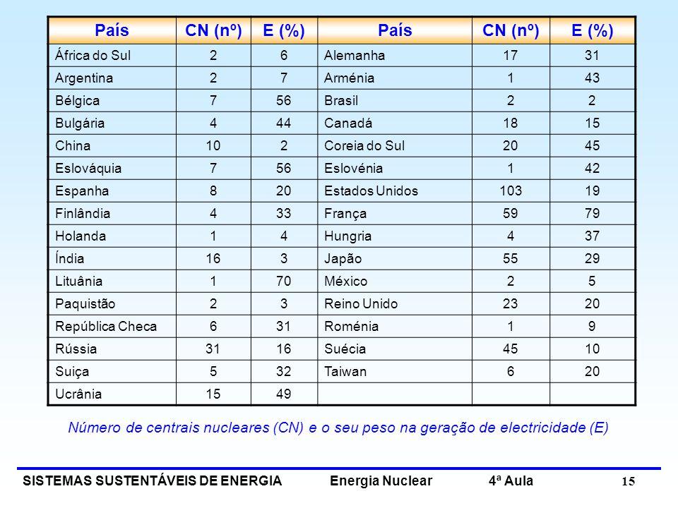 País CN (nº) E (%) África do Sul. 2. 6. Alemanha. 17. 31. Argentina. 7. Arménia. 1. 43.
