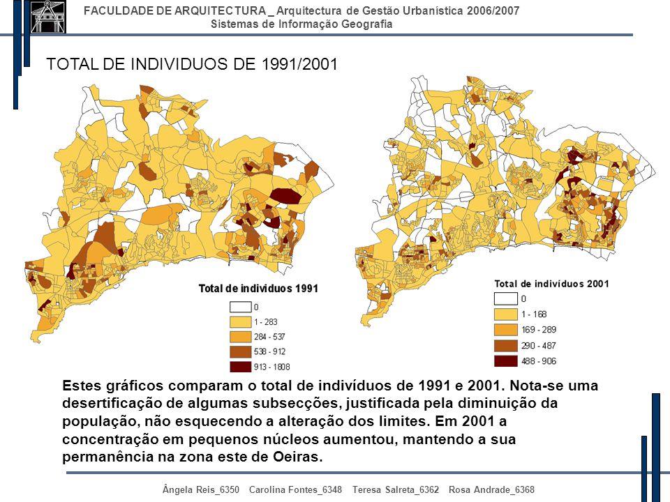 TOTAL DE INDIVIDUOS DE 1991/2001