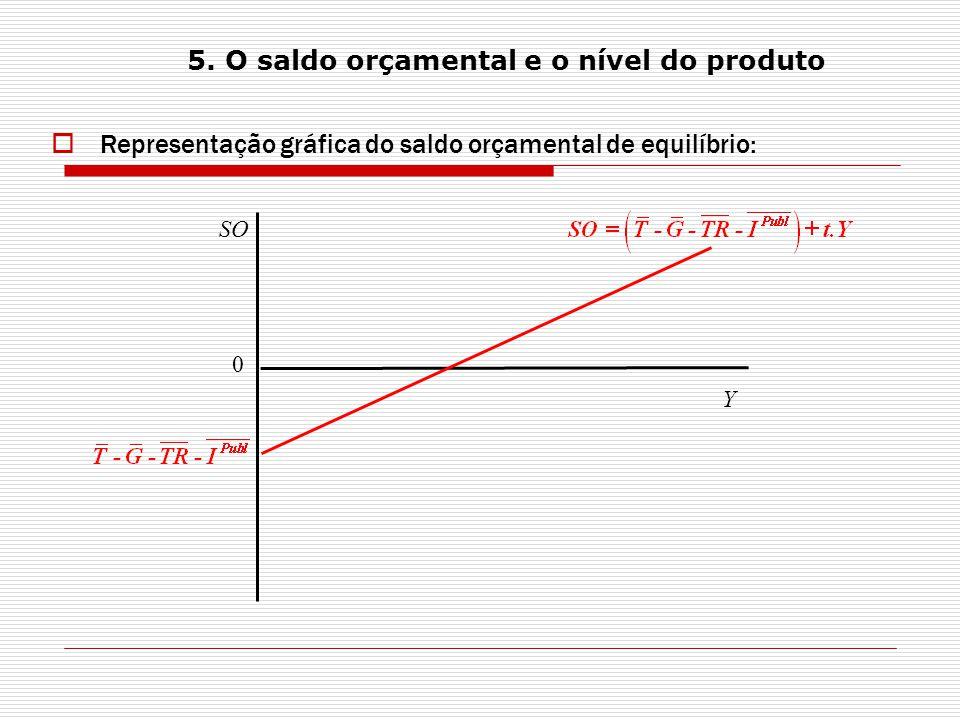 5. O saldo orçamental e o nível do produto