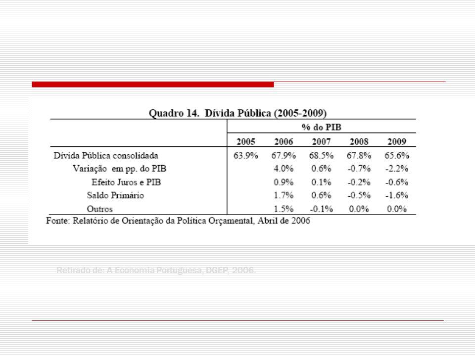 Retirado de: A Economia Portuguesa, DGEP, 2006.
