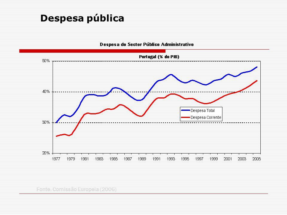 Despesa pública Fonte: Comissão Europeia (2006)