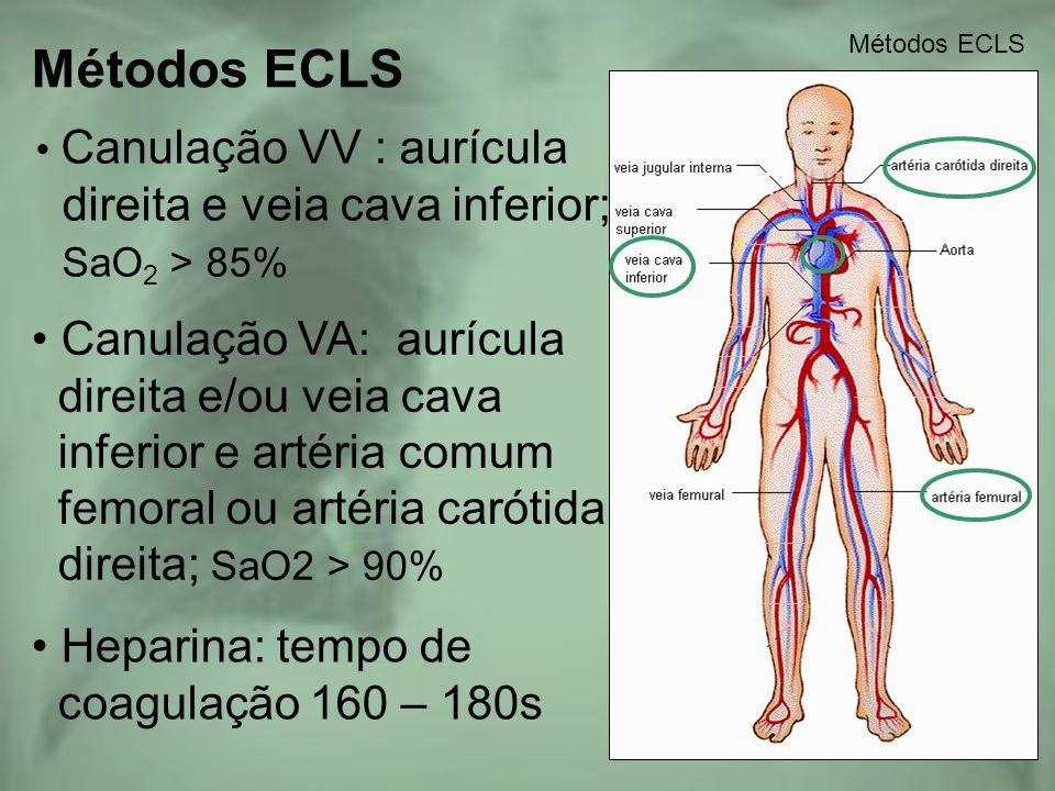 Métodos ECLS direita e veia cava inferior; SaO2 > 85%