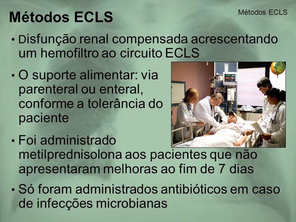 Métodos ECLS um hemofiltro ao circuito ECLS parenteral ou enteral,