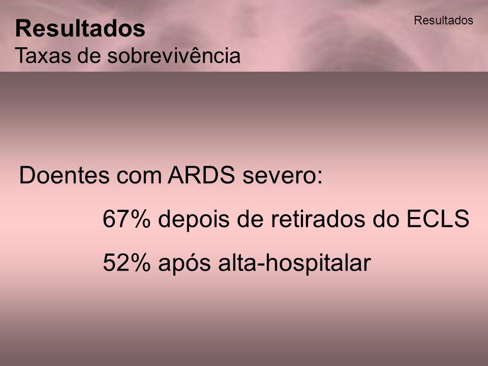 Por diagnóstico dos pacientes com ARDS severo: