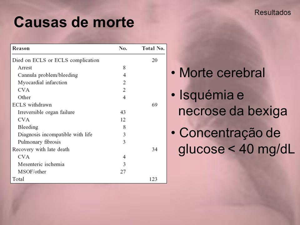 Causas de morte Morte cerebral Isquémia e necrose da bexiga