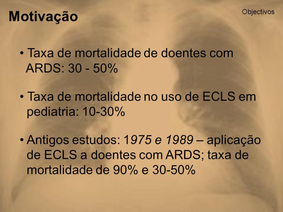 Motivação Taxa de mortalidade de doentes com ARDS: 30 - 50%