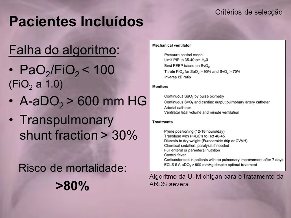 Pacientes Incluídos Falha do algoritmo: PaO2/FiO2 < 100
