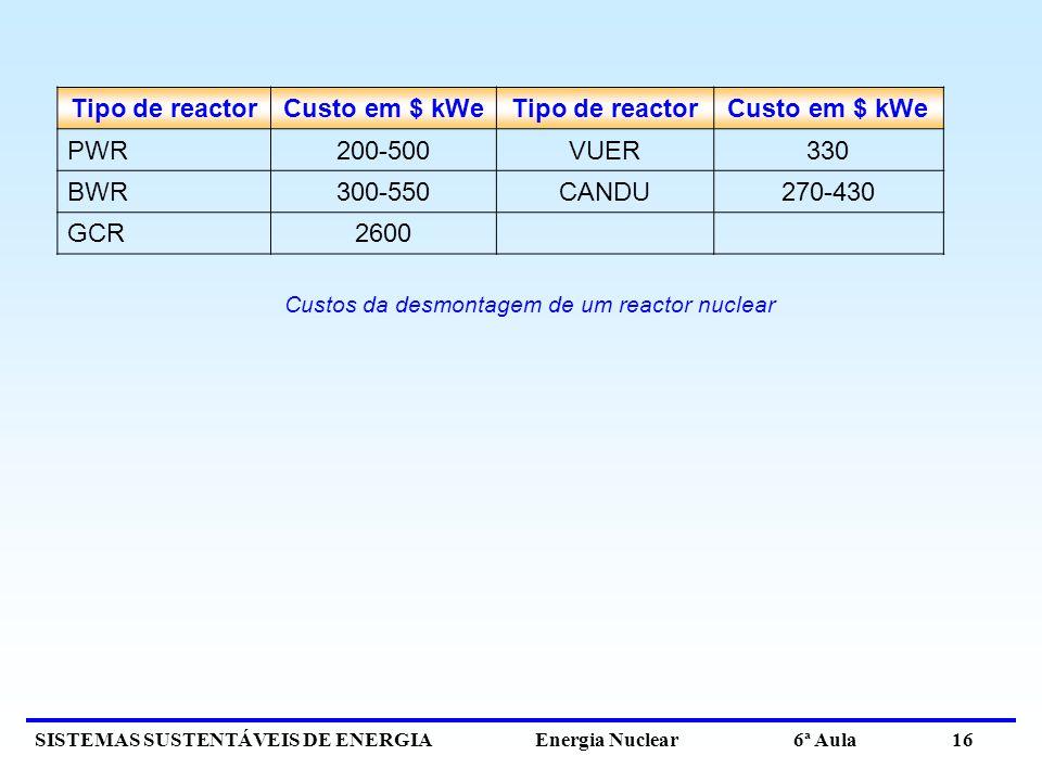 Custos da desmontagem de um reactor nuclear