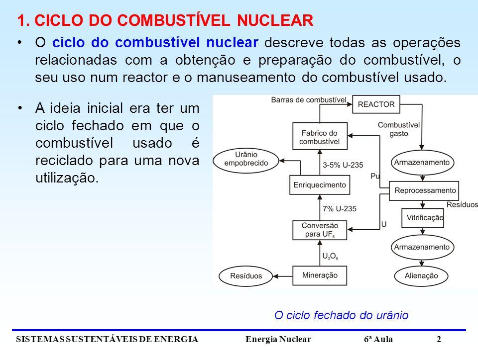 O ciclo fechado do urânio