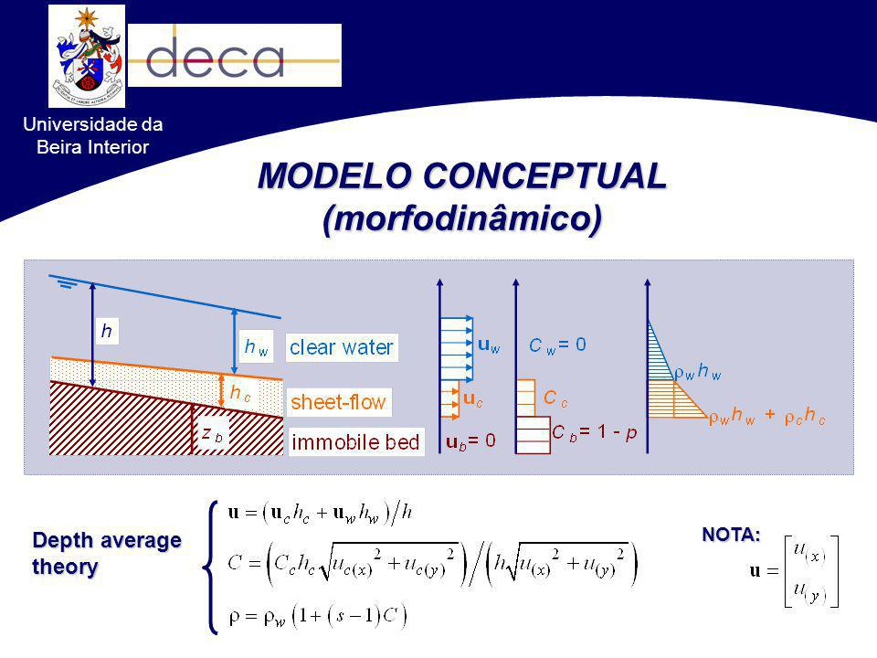 MODELO CONCEPTUAL (morfodinâmico)