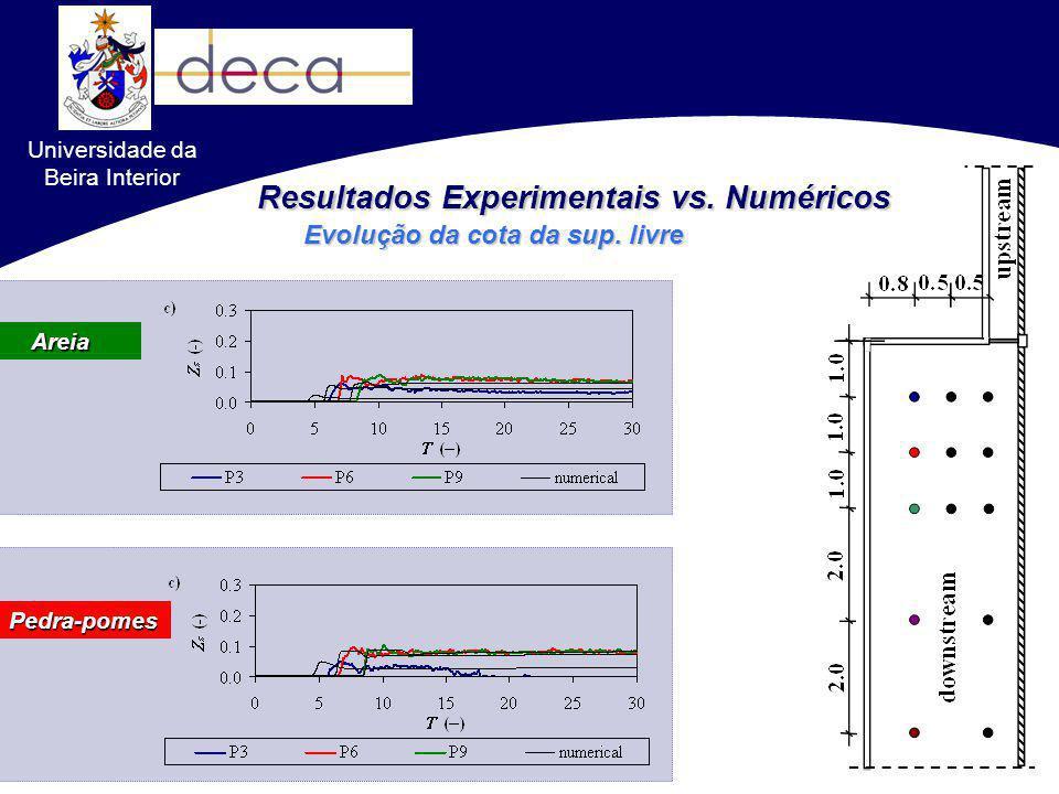 Resultados Experimentais vs. Numéricos Evolução da cota da sup. livre