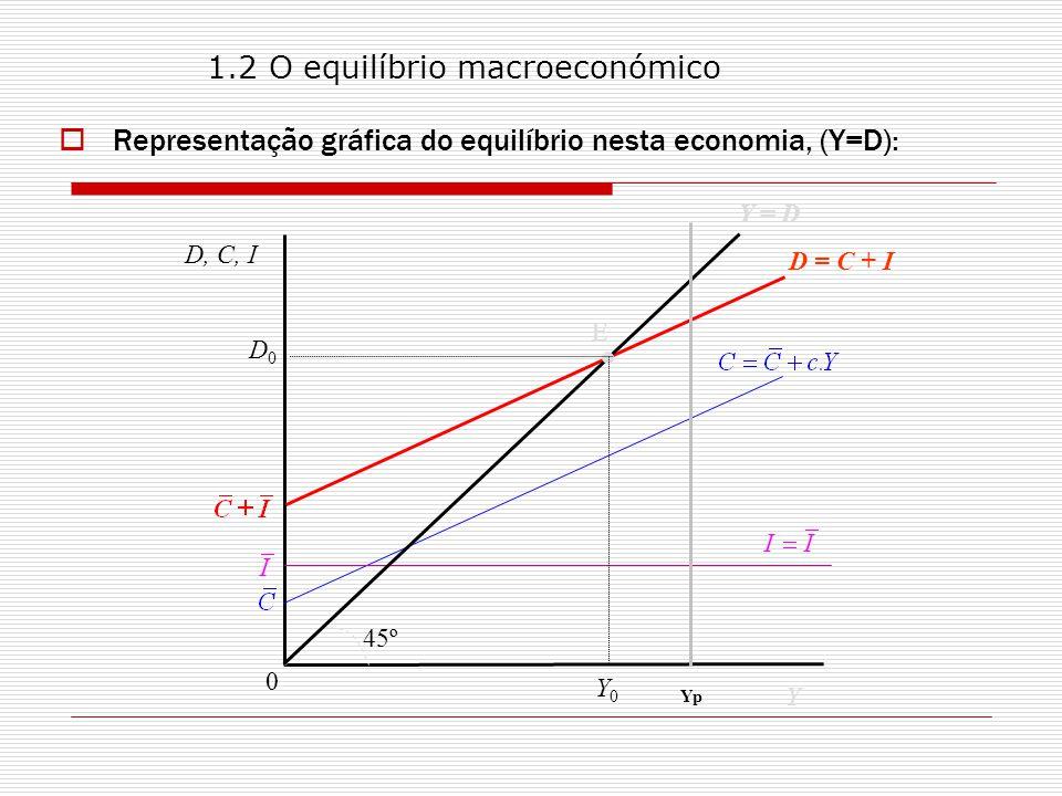 1.2 O equilíbrio macroeconómico