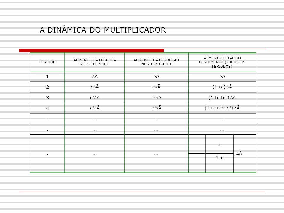 A DINÂMICA DO MULTIPLICADOR
