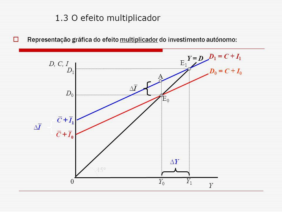 1.3 O efeito multiplicador