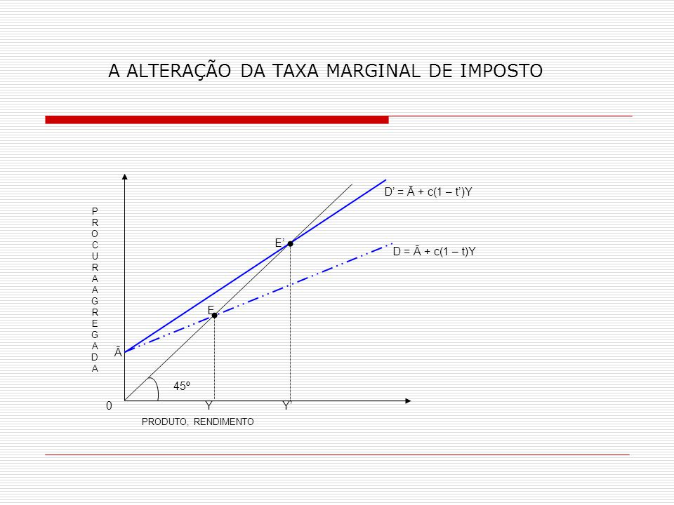 A ALTERAÇÃO DA TAXA MARGINAL DE IMPOSTO