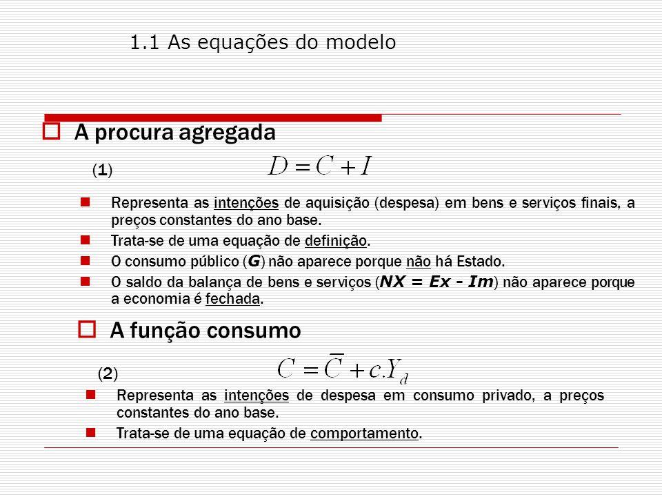 A procura agregada A função consumo 1.1 As equações do modelo (1) (2)