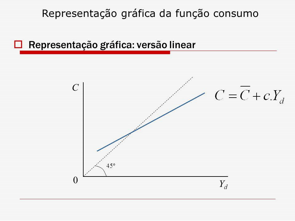 Representação gráfica: versão linear