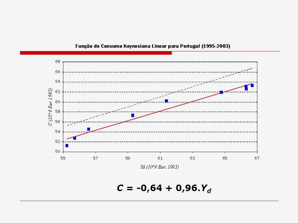 C = -0,64 + 0,96.Yd